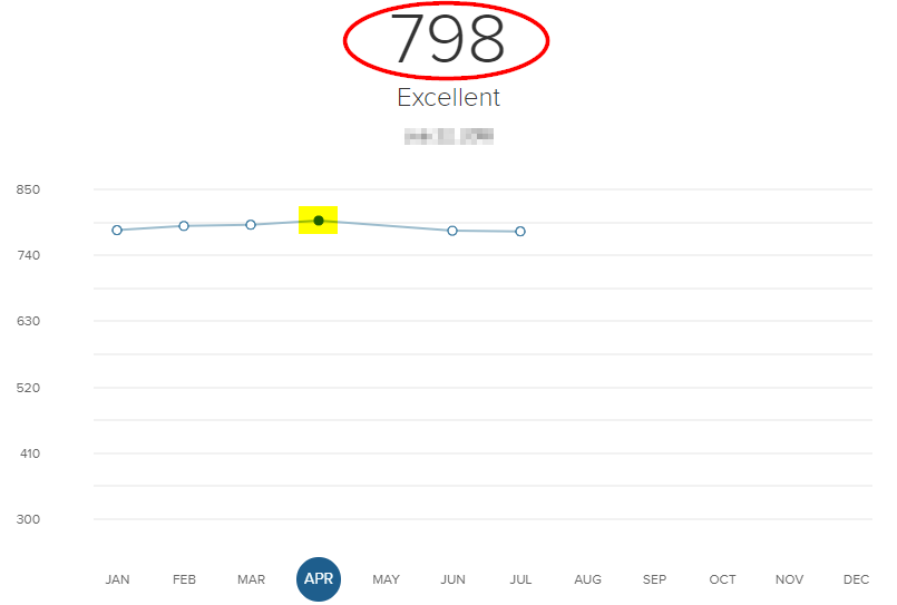 Screenshot of a CreditWise credit score history in April