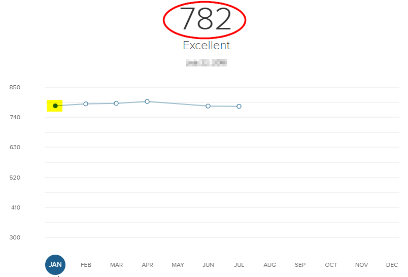Screenshot of a CreditWise credit score history in January